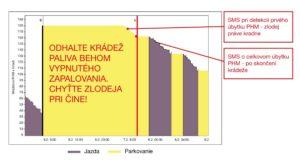 Graf krádeže paliva odhalená pomocou kapacitného