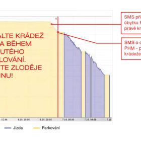 Graf krádeže paliva odhalené pomocí kapacitního hladinoměru ONI system
