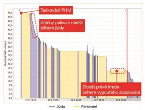 Graf krádeže paliva ONI system