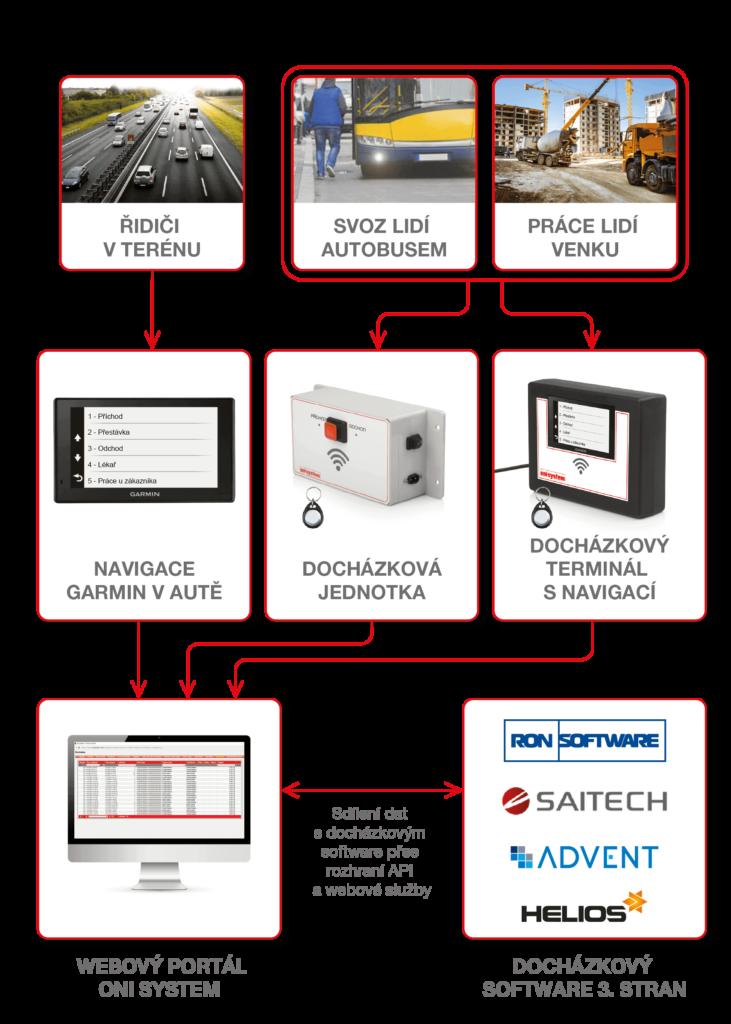Schéma mobilní docházky ONI system