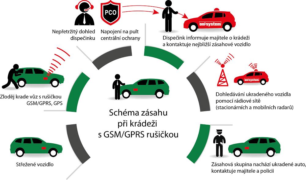 Rádiové dohledávání vozidel ONI system