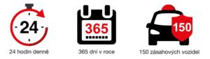 Střežení vozidla 24 hodin denně, 365 dní v roce, 150 zásahových vozidel