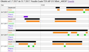 Detail VZV vytizeni stroje graf